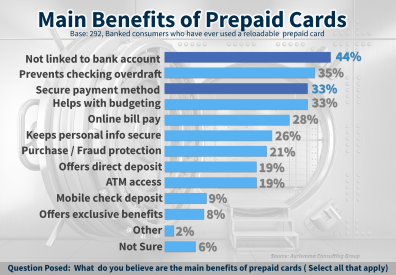 prepaid - Prepaid Card With Overdraft Protection